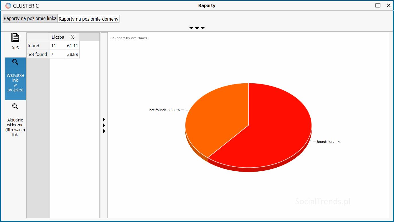 Raport Clusteric - wykres
