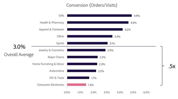 Współczynnik konwersji - podział według branży
